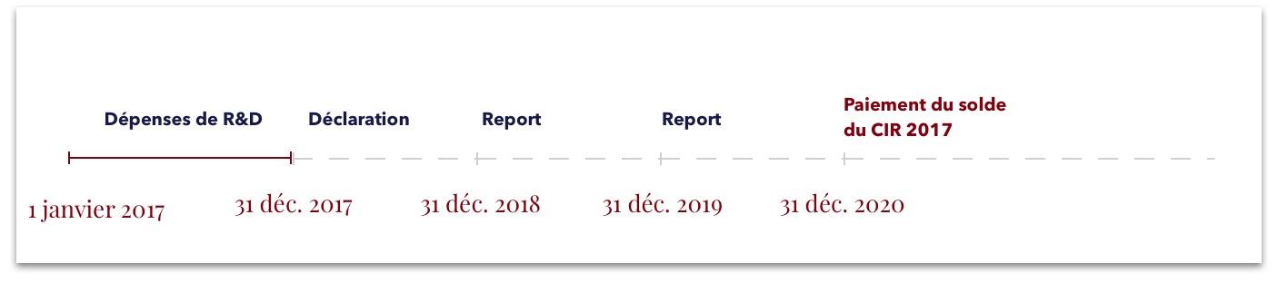 report du CIR sans restitution immédiate