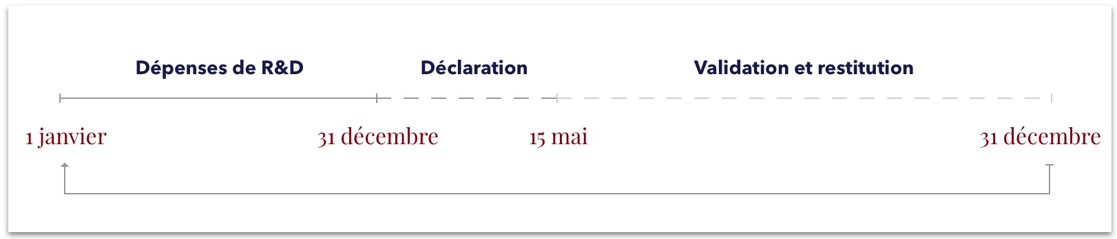calendrier de déclaration CIR