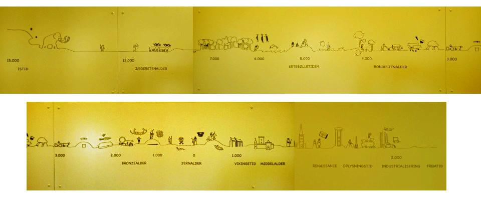 Хронологическая схема, приведенная в музее каменного века Эртебёлле