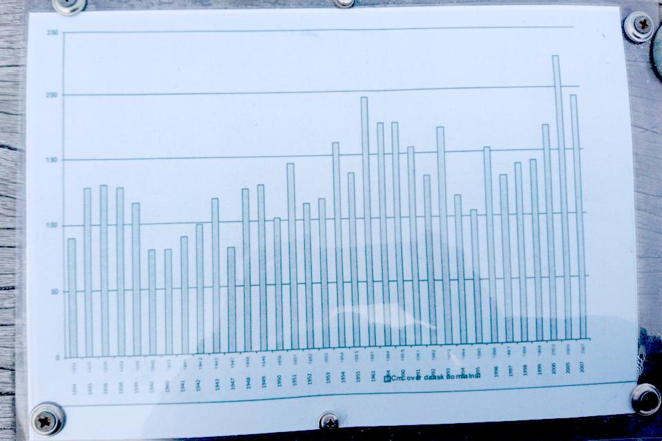 Графики уровня воды в проливе Лимфьорд с 1934 до 2007 г. г. Лёгстёр, Дания