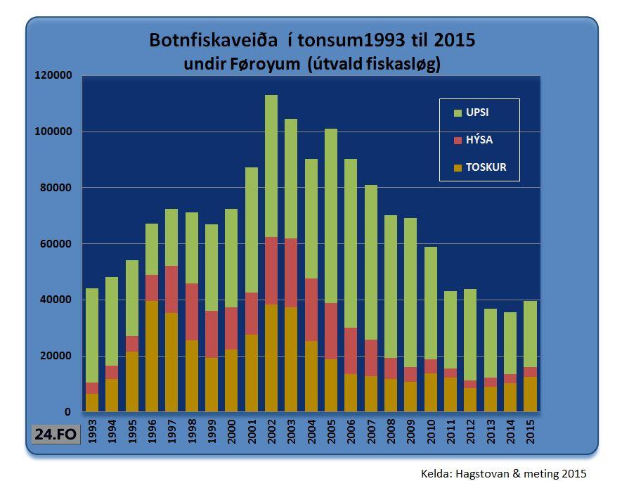 botnfiskaveiðaítonsum1993-2015metinghýsa-tosk-upsi