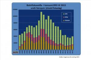 Botnfiskaveiða1993-2015-A