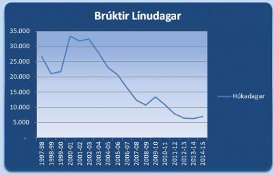 Bruktir-Línudagar1997-2015