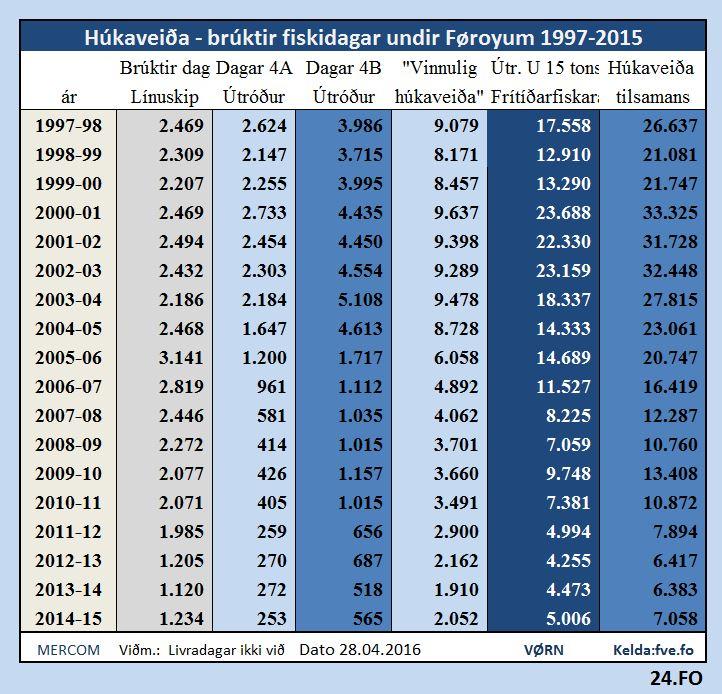 Húkaveiða-1997-2015