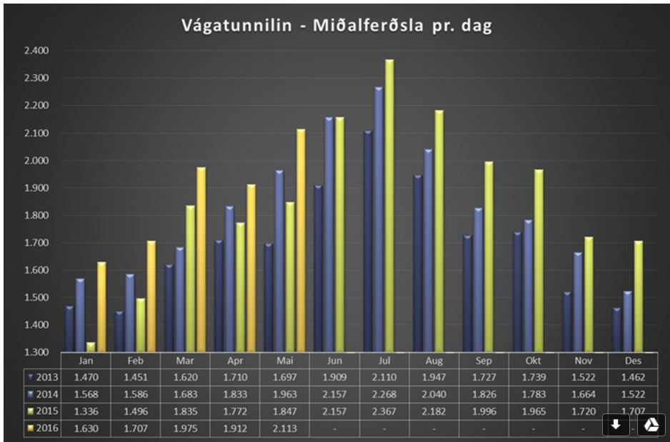 vágatunnilin-ferðsla