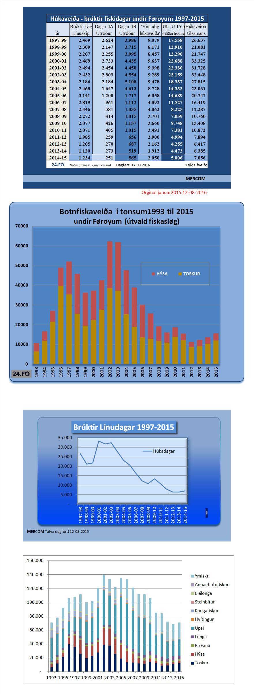 talvur-fiskidagar-veiða-dagf12-08-2016
