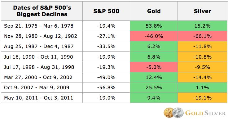 Guld blir dyrare under kris och silver blir sällan dyrare