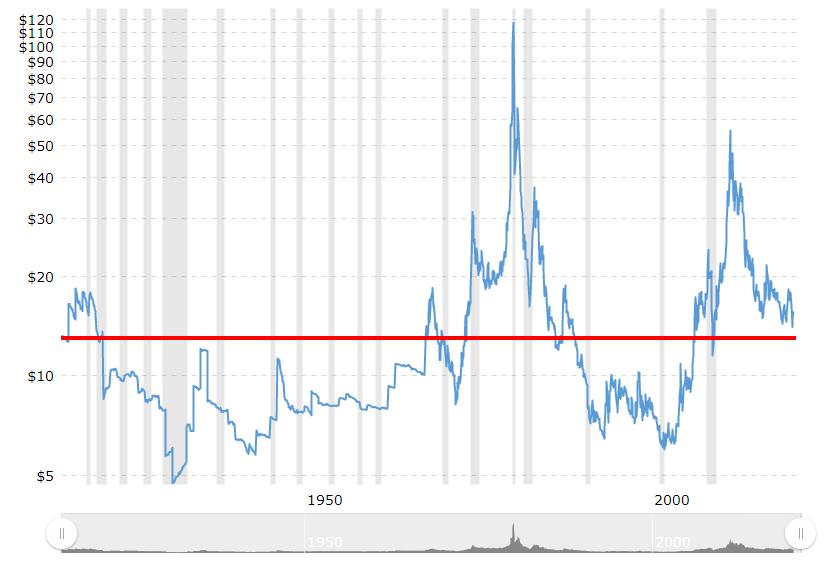 Silver värde över 100 år