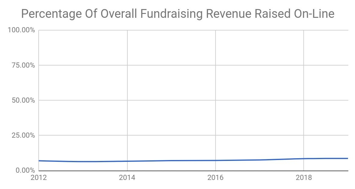 Line graph of percentage of overall fundraising revenue raised online from 2012 to 2019. The line increases almost imperceptibly from somewhere around 6,5% to 8% out of the 100% over the near-decade.