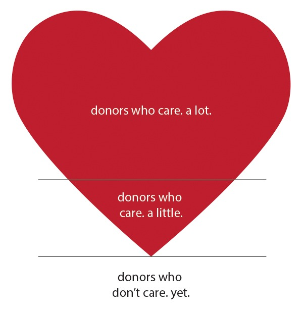 The donor pyramide, but shaped like a heart. The top two thirds of the heart has 'donors who care. a lot', the second third says 'donors who care. a little' and under the bottom line it says 'donors who don't care yet'.