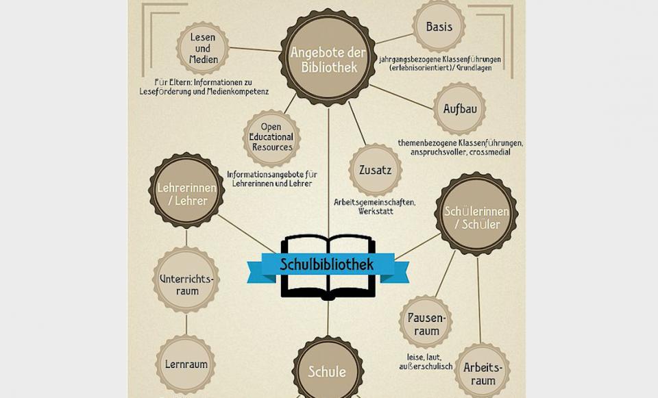 Flowchart der Schulbibliothek IGS Buxtehude