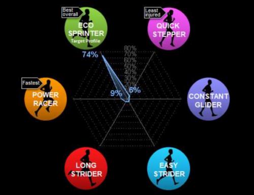 Power Racer eller Easy Strider – vilken löpare är du?