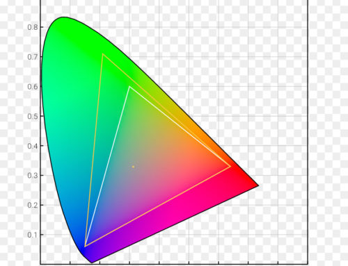 Adobe RGB eller SRGB – vad ska du välja?