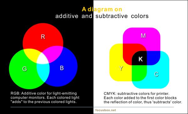 MODELLO COLORE RGB e CMYK