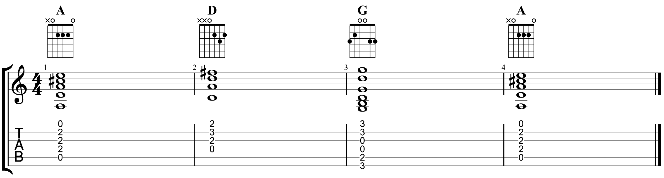 image009How to read guitar tab 5