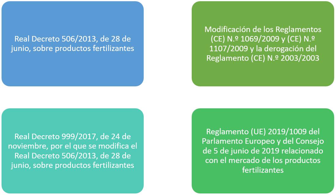 Consultoría de Fertilizantes