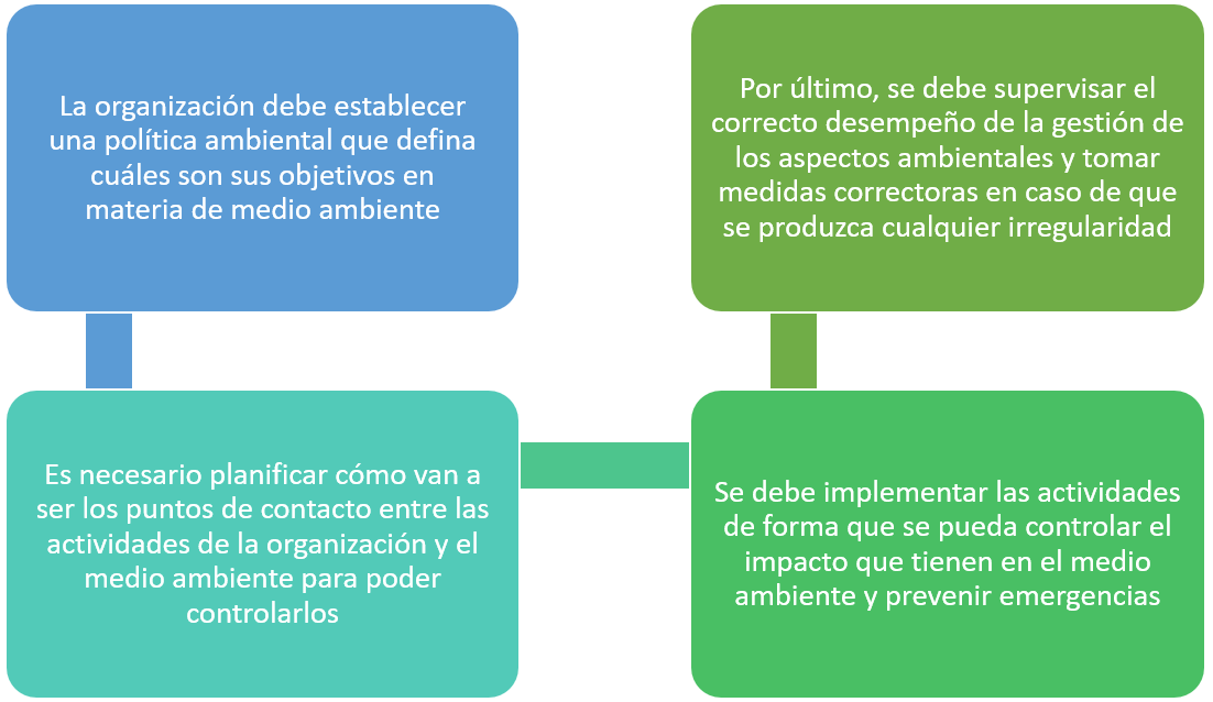 Norma ISO 9001