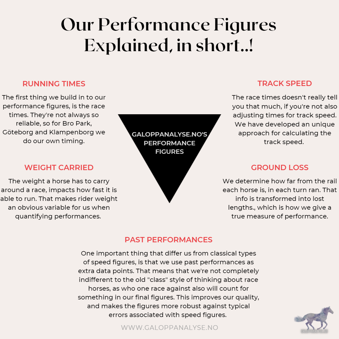 Our Performance Figures Explained in a one-pager
