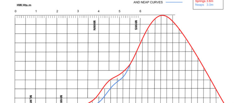 Example tidal curve