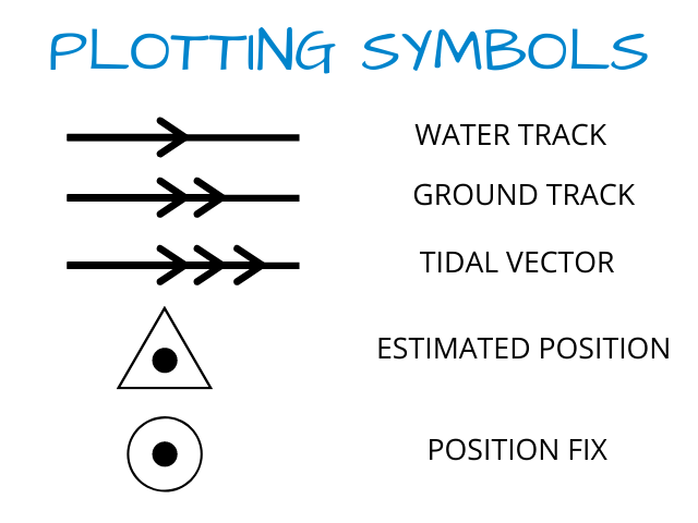Estimated position plotting symbols