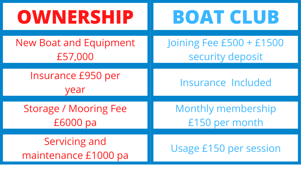 Boat Club cost comparison