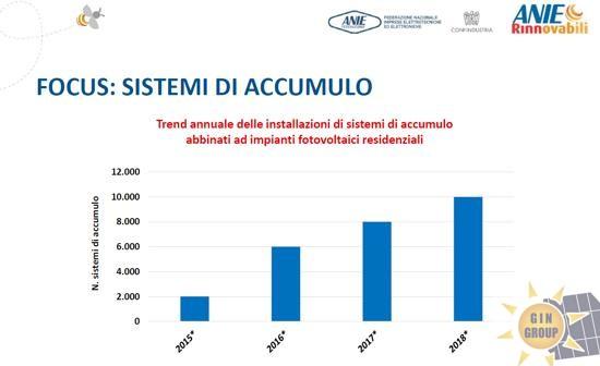 Nel 2018 installati in Italia 10.000 sistemi di accumulo abbinati a impianti FV residenziali: +25%