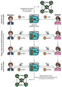 esquema de bloques de globalnetside