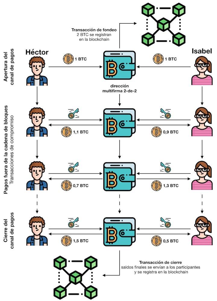 Tecnología blockchain dirigida al mundo del marketing y como funciona realmente