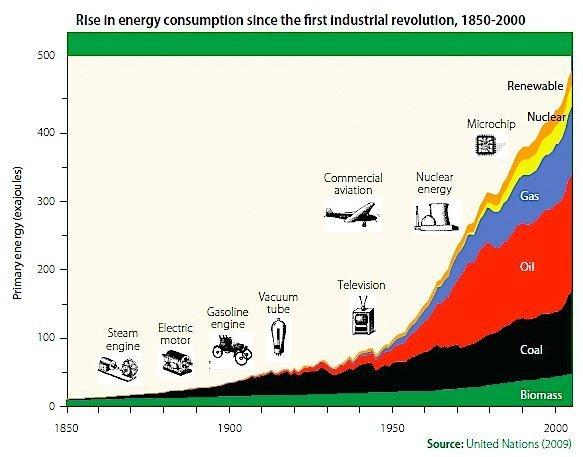 Kapitalismen har skapat en explosiv ökning av energiforbrukningen.