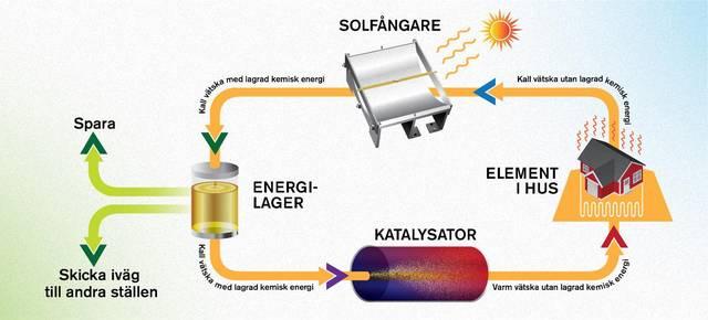 """""""Får jag en kopp sol, tack""""? Forskare har omvandlat solenergi till flytande bränsle"""