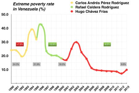 Varför håller Venezuelas ekonomi på att gå under?