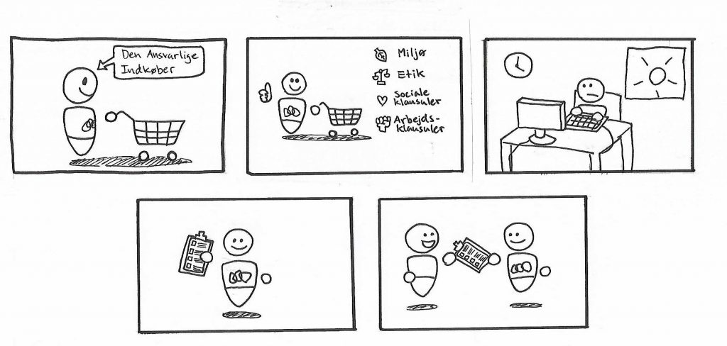 Storyboard af explainer video til CSR-Indkøb