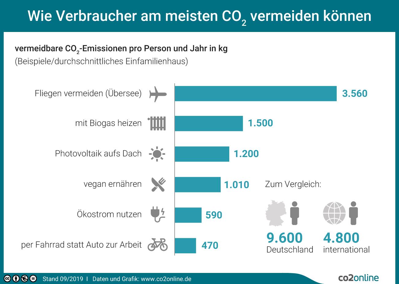 Wie Verbraucher am meisten CO2 vermeiden können