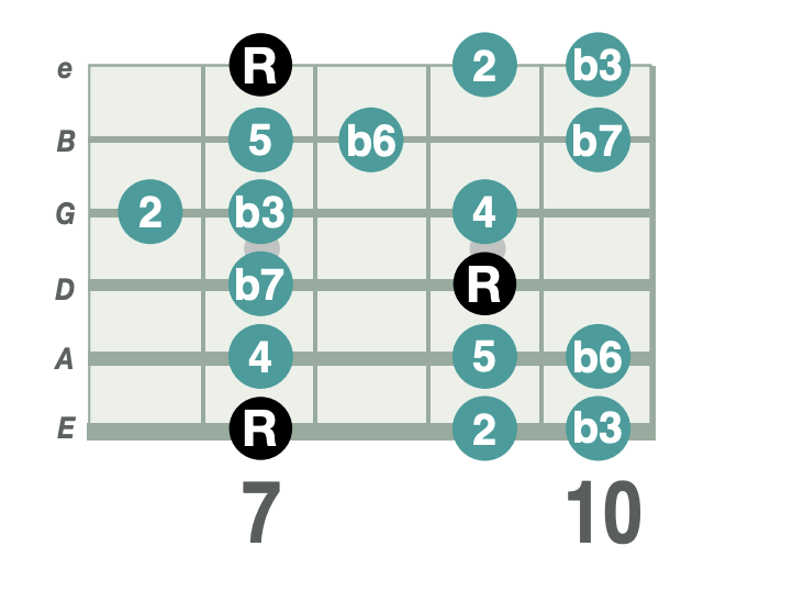 B Natural Minor Scale (7th position)