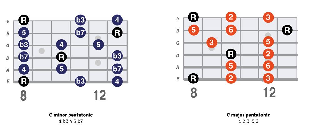 C minor pentatonic vs C major pentatonic