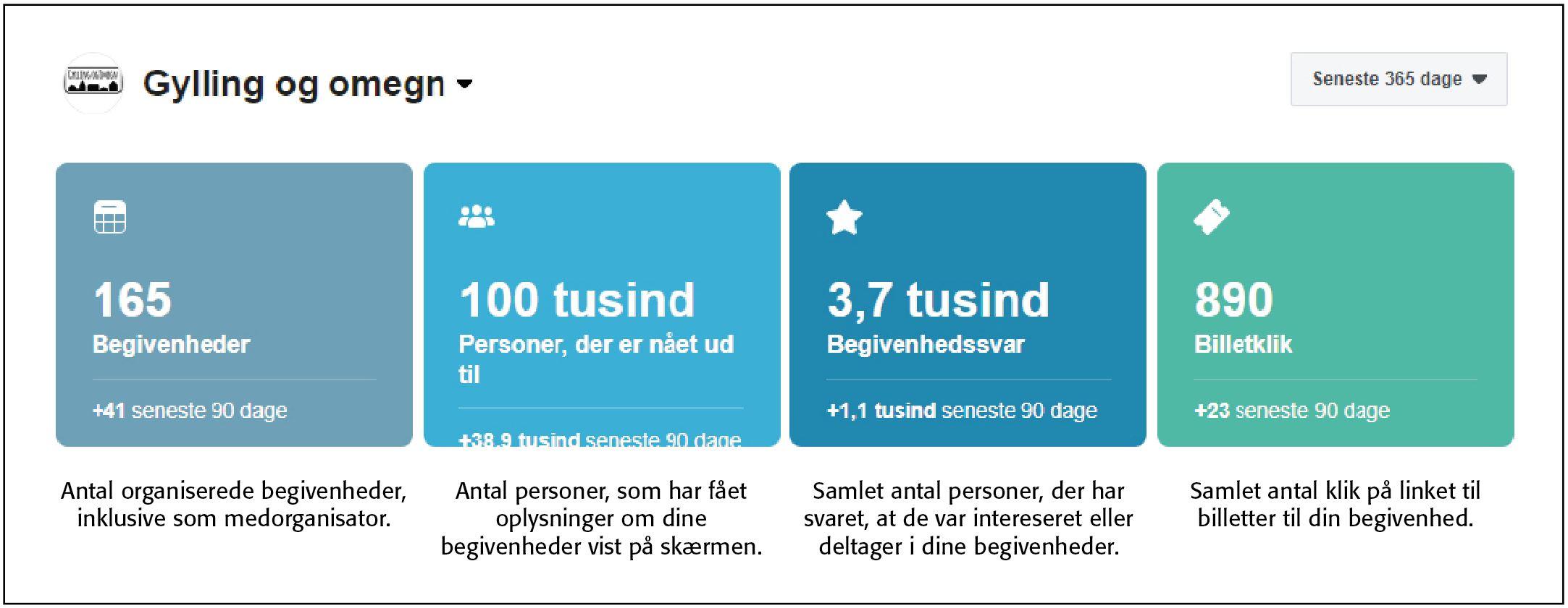 Projekt Visuel Landsby når imponerende tal