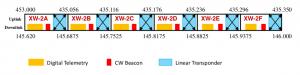 XW-2-frqplan