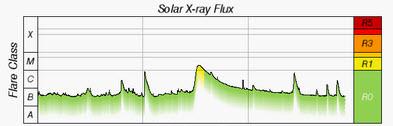 UV och röntgenstrålning 2015-12-29