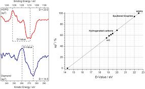 Carbon – XPS Analysis - Cardiff University
