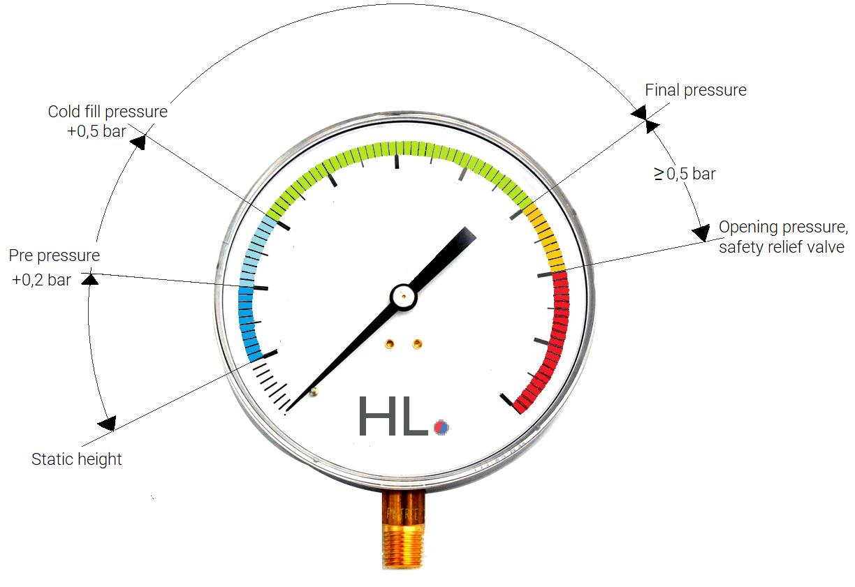 Service valve pressure
