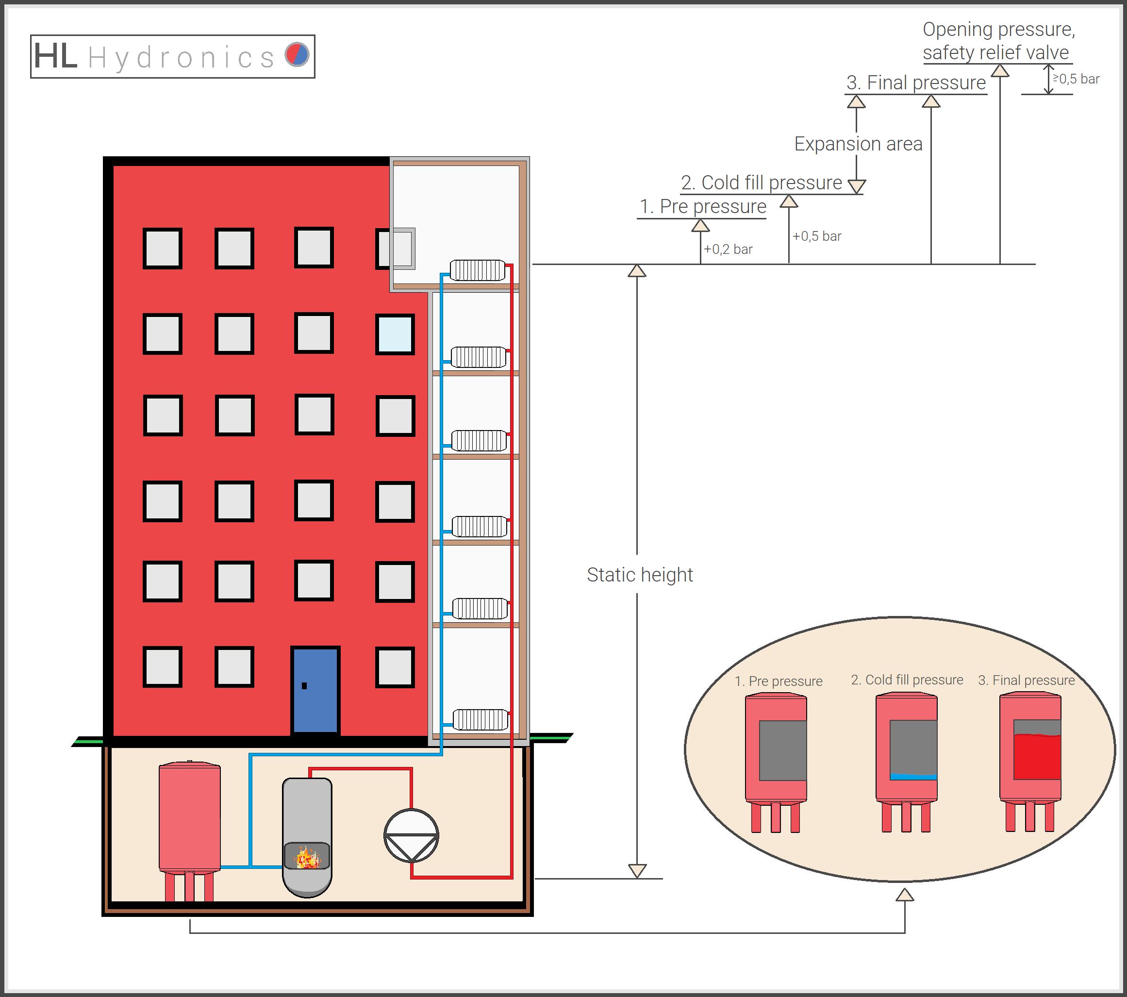 Service valve system