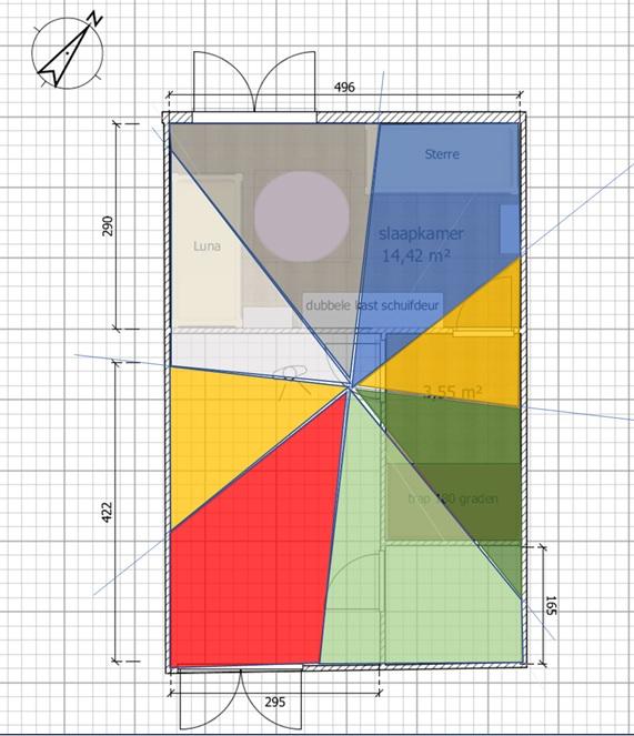 5 elementen analyse kamer tweeling - Homecoachclub