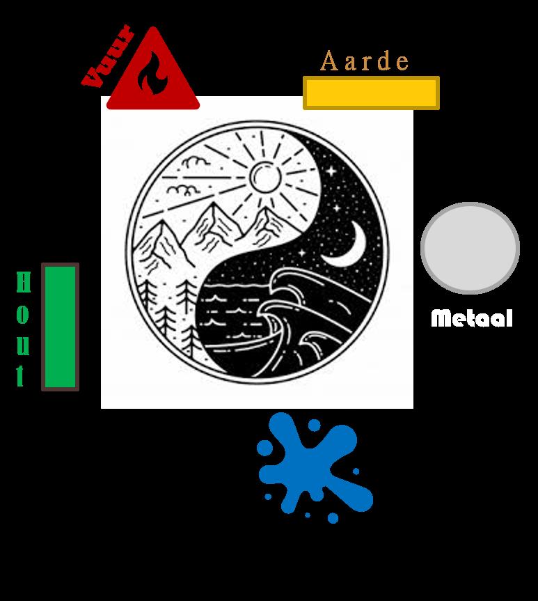 plaatje 5 Elementen