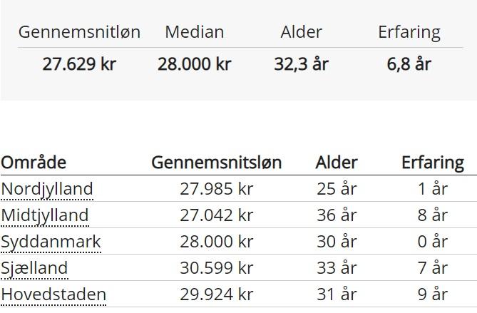 Se tabel hvor meget en låsesesmed tjener