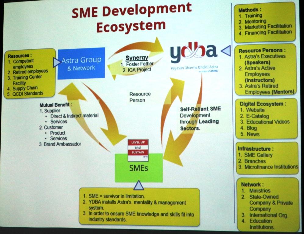 YDBA - program kerja untuk ukm indonesia dari astra