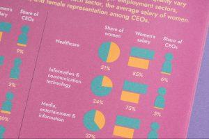 Auszug aus dem Gender Equality Toolkit