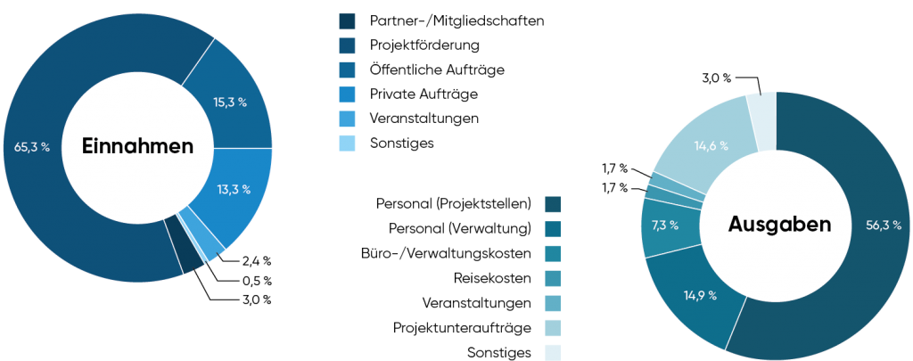 IKEM Finanzen 2019