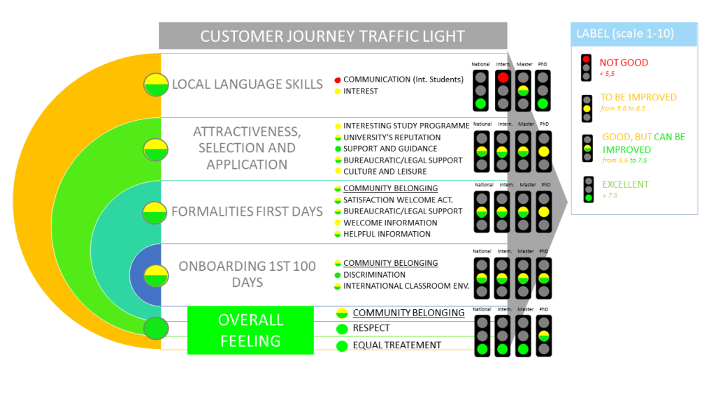 Graphical interpretation of the survey results. Local language Skills; Attractiveness, Selection and Application; Formalities First Days; Onboarding 1st 100 Days are all good, but can be improved (ranked 6.6 to 7.5 on a scale from 1-10) and the overall feeling of students is excellent (ranked greater than 7.5 on a scale from 1-10).