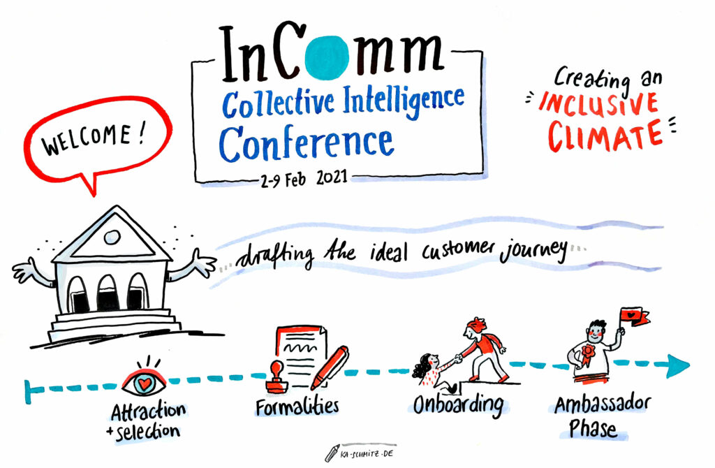 Illustration of the goals of the InComm Collective Intelligence Conference