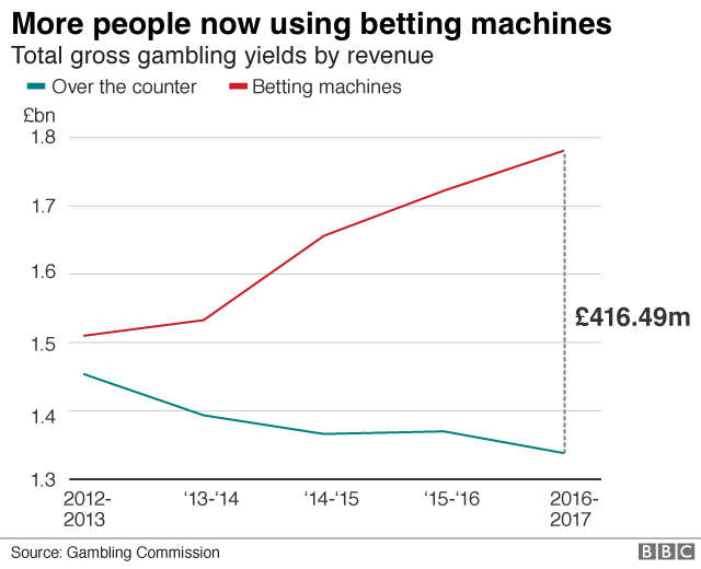 What Are FOBT'S odds comparisons